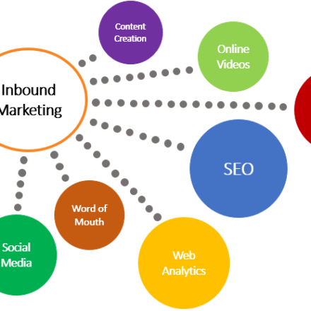 Inbound Marketing: Todo lo que debes saber